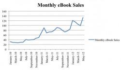 book sales chart
